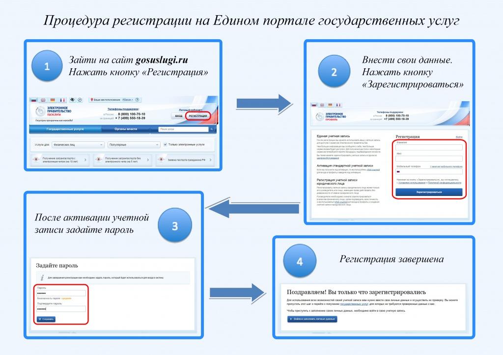 Пошаговая инструкция для регистрации на сайте госуслуг